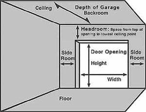 What Size is the Average Garage Door?